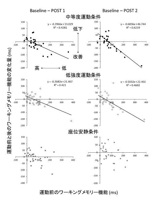3 運動前の成績と運動による成績変化の関係性.jpg
